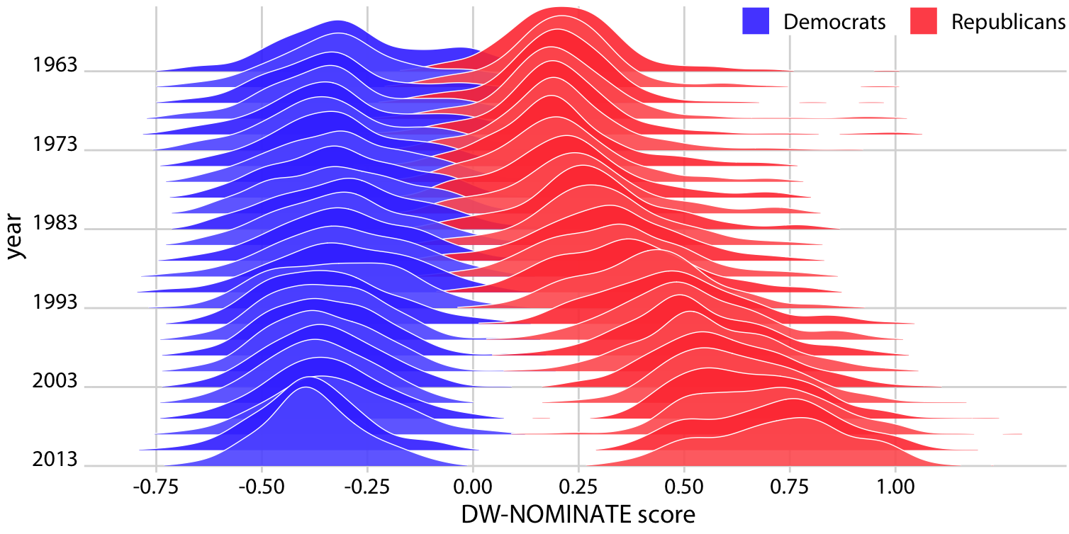 Voting patterns in the U.S. House of Representatives have become increasingly polarized. DW-NOMINATE scores are frequently used to compare voting patterns of representatives between parties and over time. Here, score distributions are shown for each Congress from 1963 to 2013 separately for Democrats and Republicans. Each Congress is represented by its first year. Original figure concept: McDonald (2017).