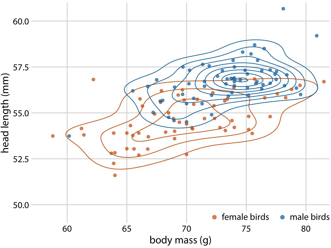 Fundamentals of Data Visualization