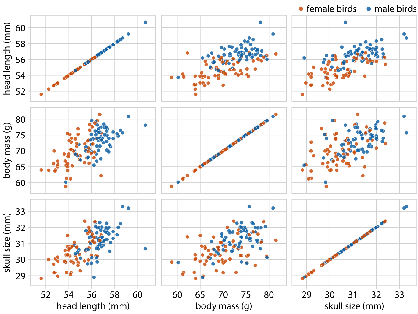All-against-all scatter plot matrix of head length, body mass, and skull size, for 123 blue jays. This figure shows the exact same data as Figure 12.2. However, because we are better at judging position than symbol size, correlations between skull size and the other two variables are easier to perceive in the pairwise scatter plots than in Figure 12.2. Data source: Keith Tarvin, Oberlin College