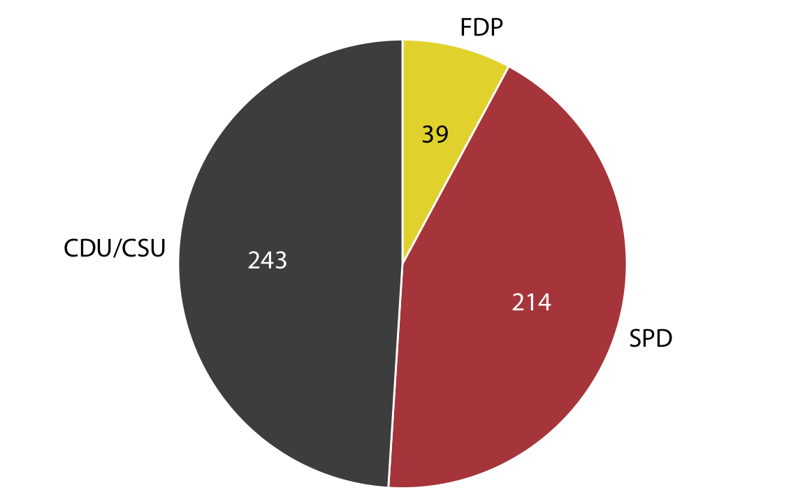 Fundamentals of data visualization party composition of the 8th german bundestag 19761980 visualized as a pie geenschuldenfo Gallery